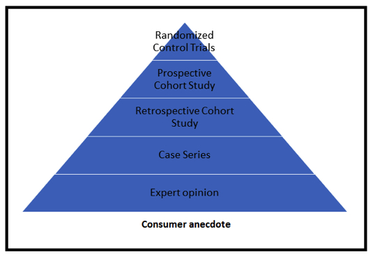 How Do You Choose Your Sports Nutrition Supplements? Evidence Vs Anecdote